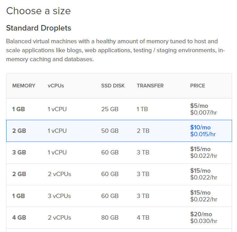 PLesk on DigitalOcean - Now a one-click app - Choose a size - Droplets