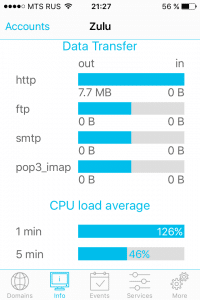 Plesk Mobile - data transfer statistics and cpu load average