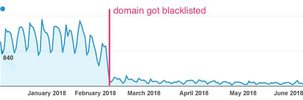 Domain reputation - blacklist inclusion