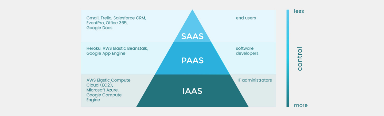 IaaS, PaaS, and SaaS – how do they differ? - plesk