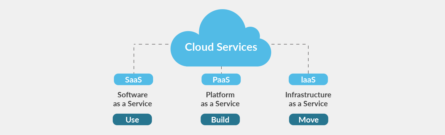 Defining cloud computing services - IaaS, PaaS, SaaS - plesk