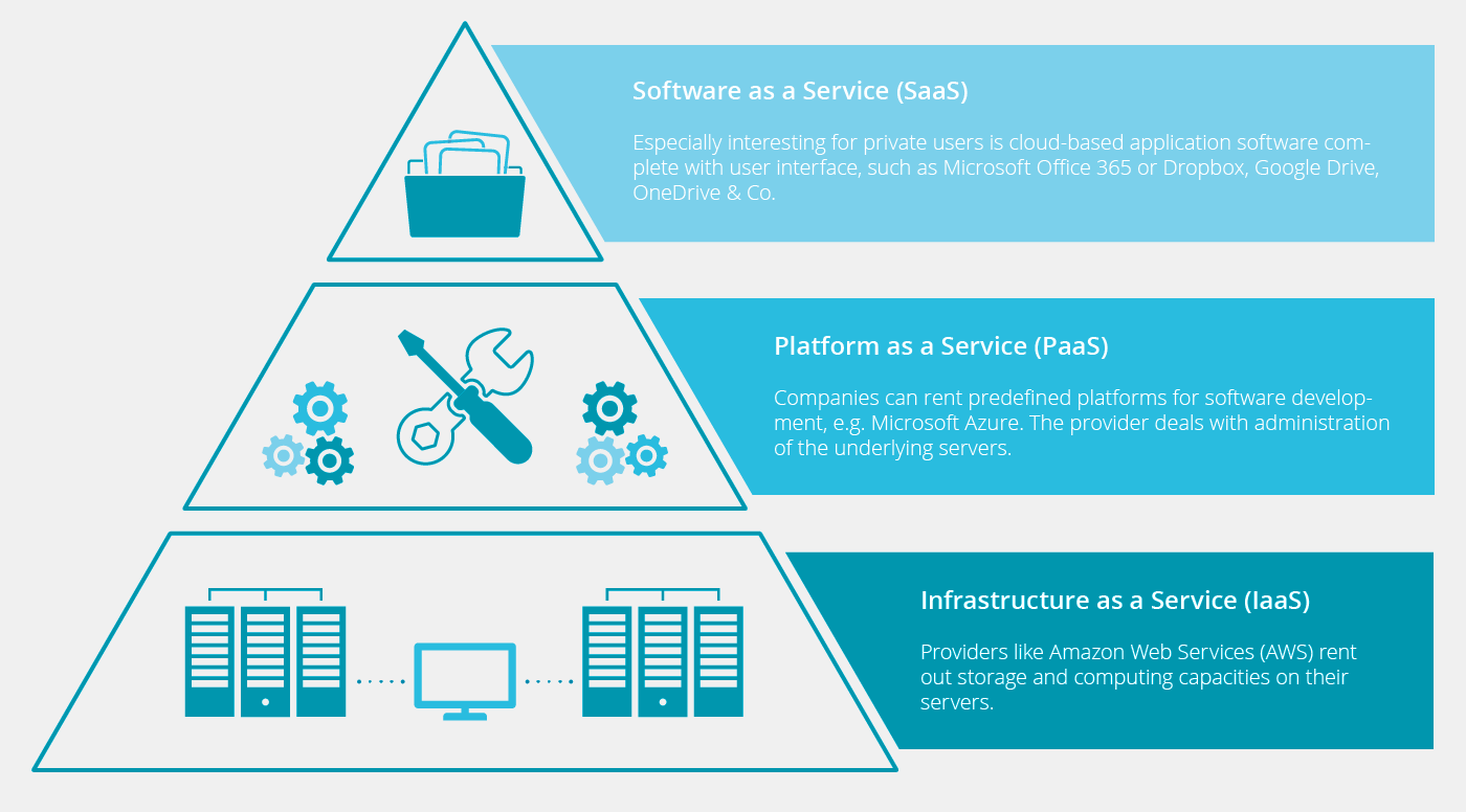 Cloud service models for IaaS, PaaS and SaaS- plesk