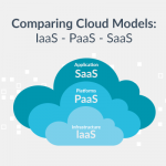 IaaS vs PaaS vs SaaS – cloud service models compared