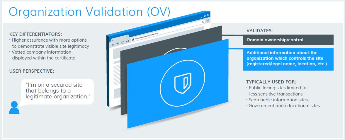 OV Certificate - Plesk