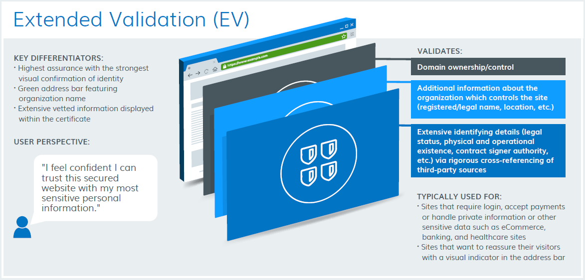 EV (Extended Validation) Certificate - Plesk