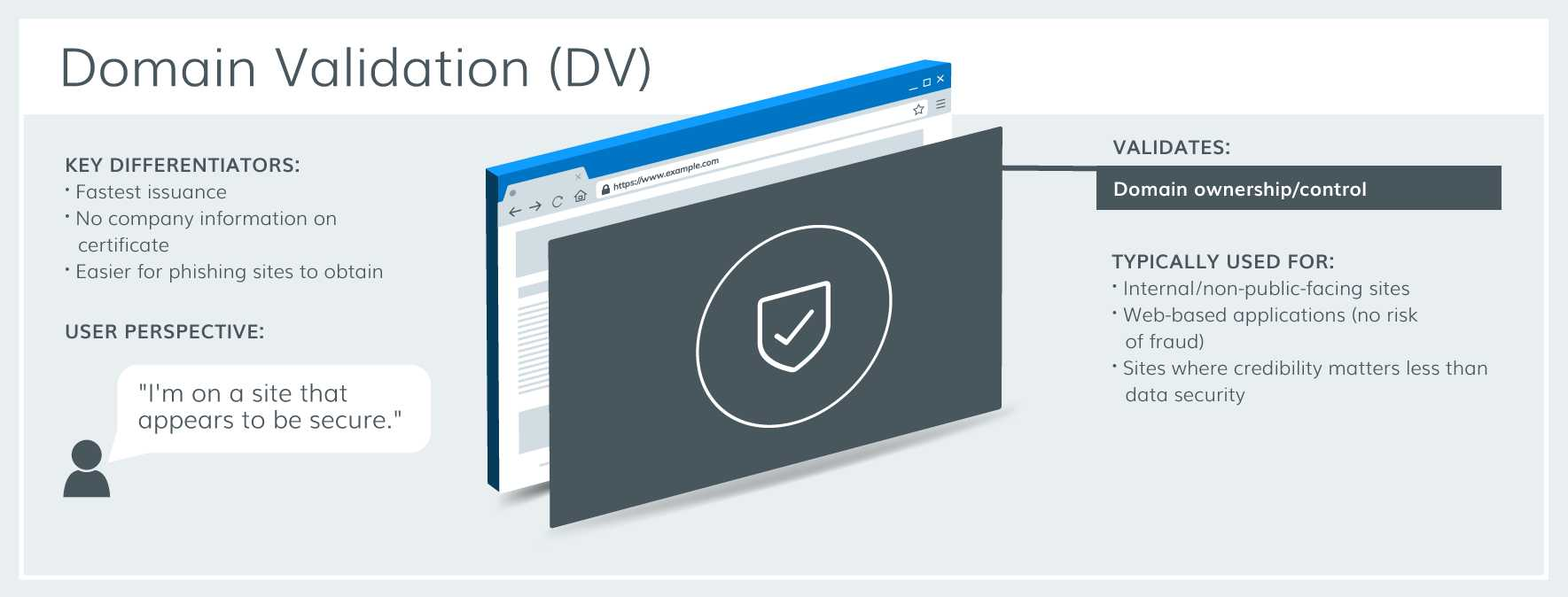 DV (Domain-validated) Certificate - Plesk