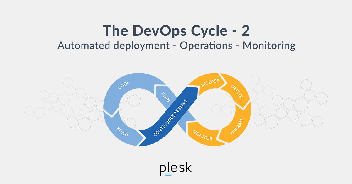 DevOps Cycle 2: Automated Deployment, Operations, Monitoring - Plesk