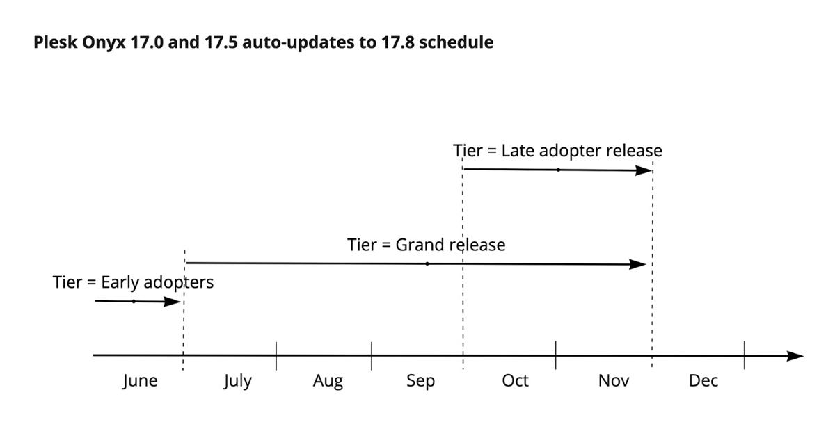 Auto Updates Tiers