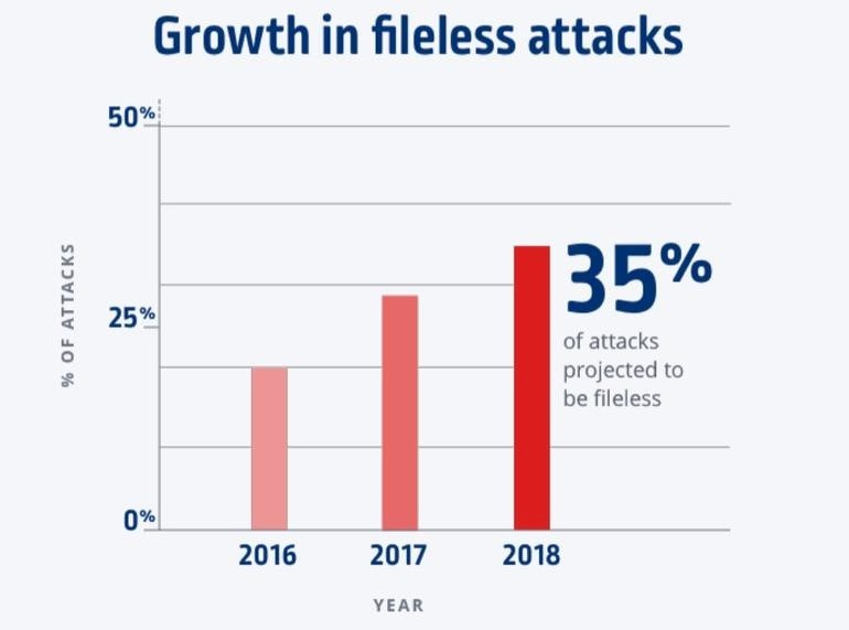 Fileless attacks increase