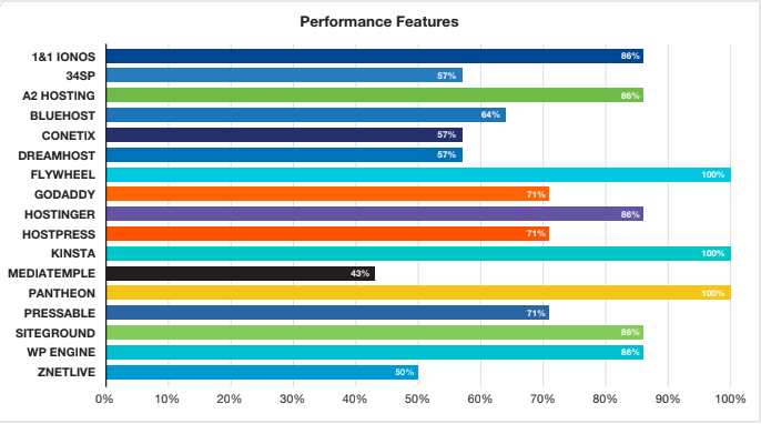 WordPress Hosting Performance Features