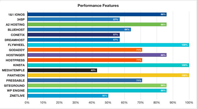 WordPress Hosting Performance Features