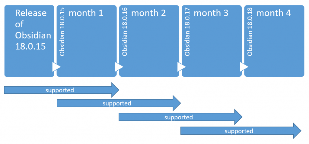 obsidian-support-lifecycle-diagram-september-24