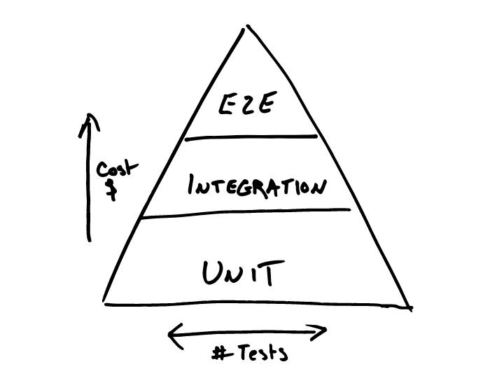 automated testing pyramid - Steve Grunwell