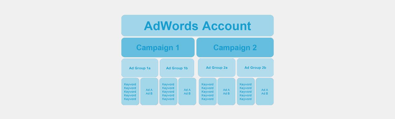 well-balanced ad groups