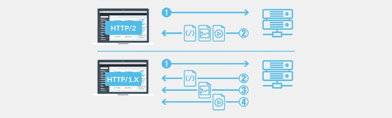 HTTP/2 on your website under Plesk