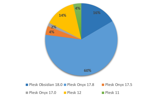 How We're Ending 2019 - Plesk Servers by Version Distribution Plesk