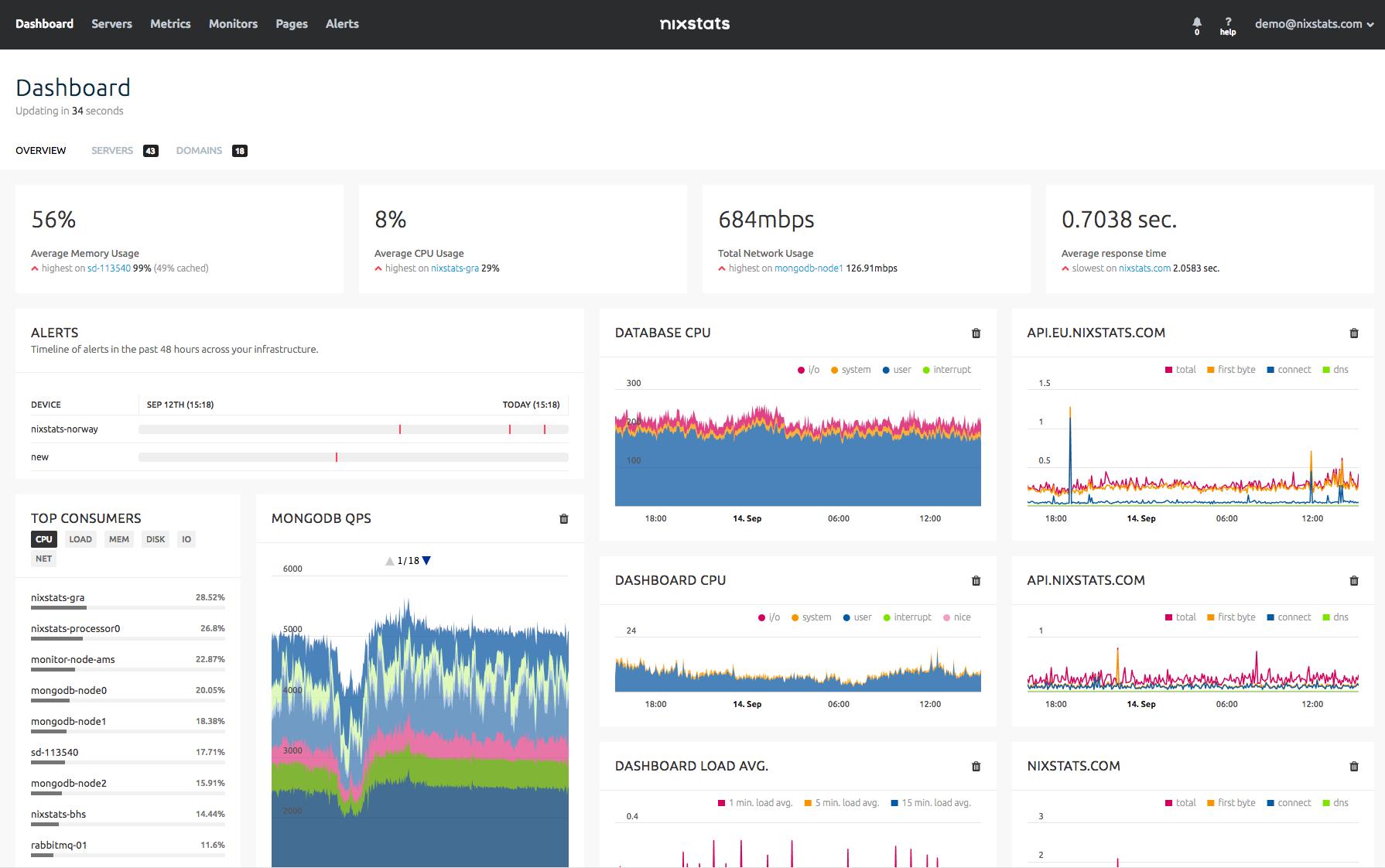 NIXStats interface Plesk