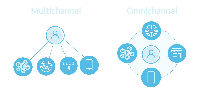 Omnichannel vs multichannel Plesk blog