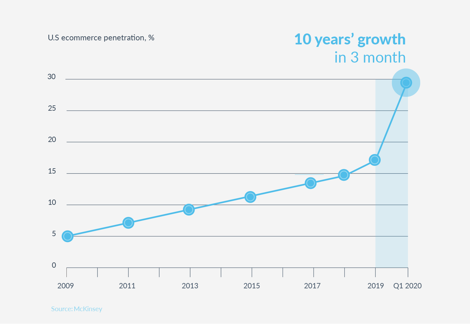 New Plesk eCommerce Toolkit - Just click and start selling - eCommerce growth graph - Plesk